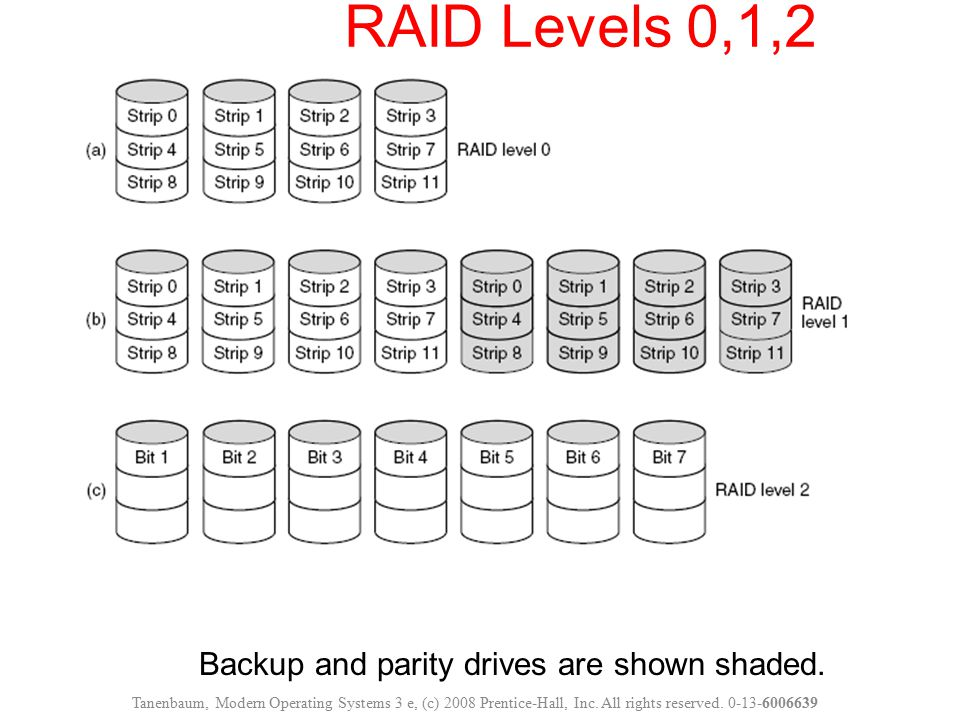 Backup and parity drives are shown shaded.