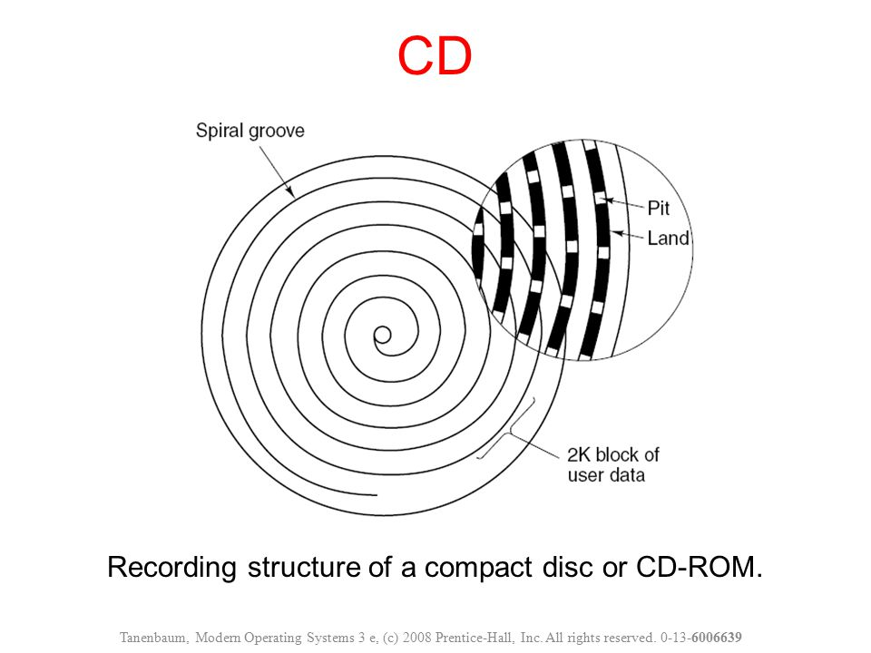 Recording structure of a compact disc or CD-ROM.