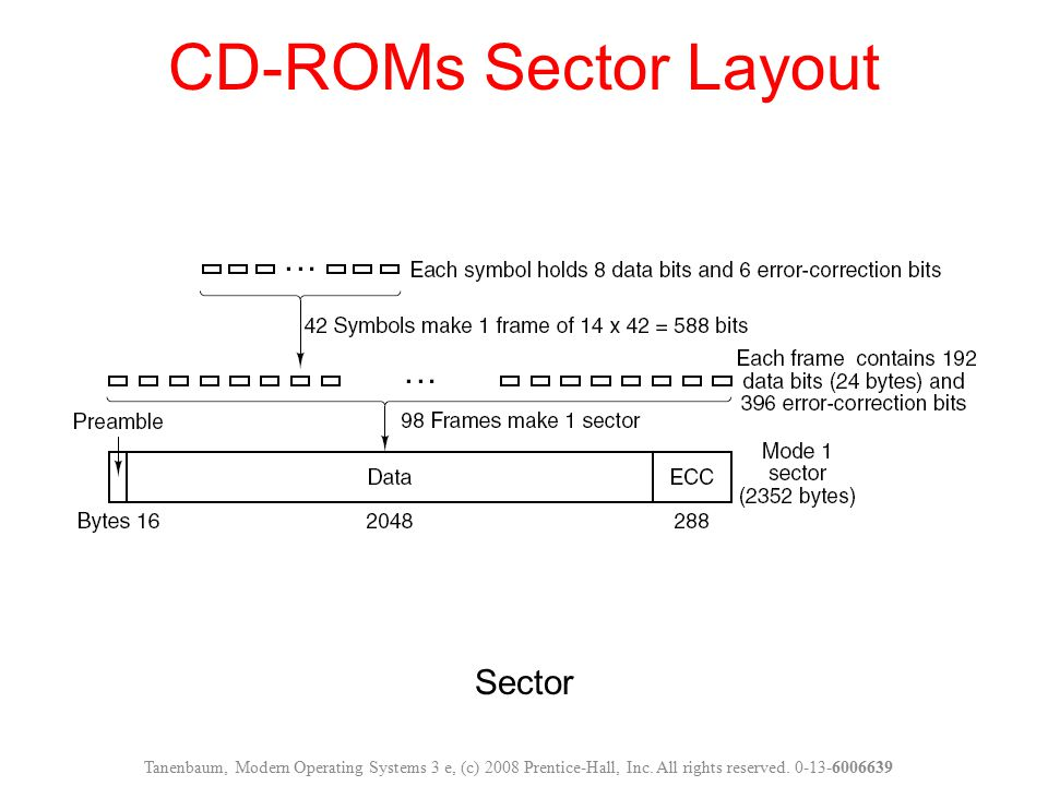 CD-ROMs Sector Layout Sector
