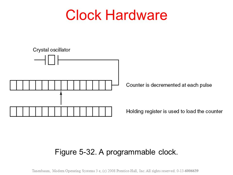 Figure 5-32. A programmable clock.