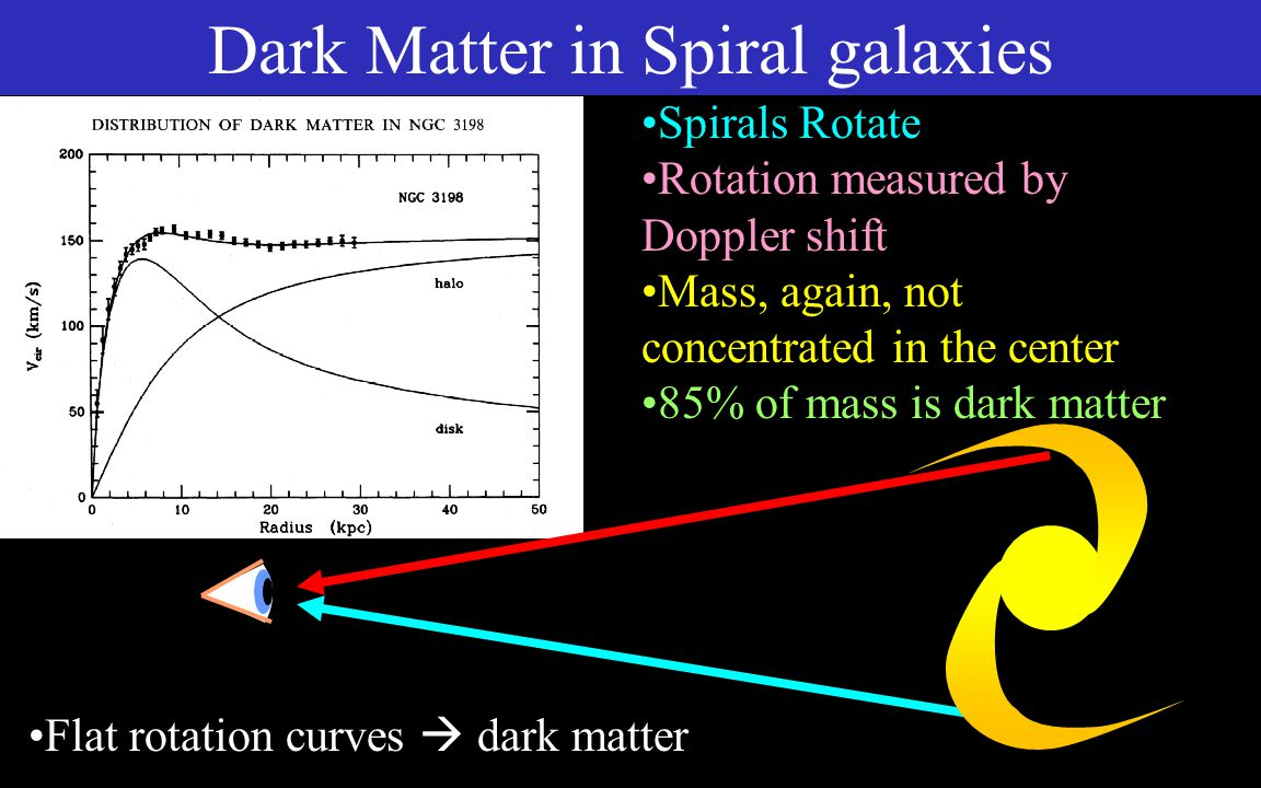 Dark Matter in Spiral galaxies