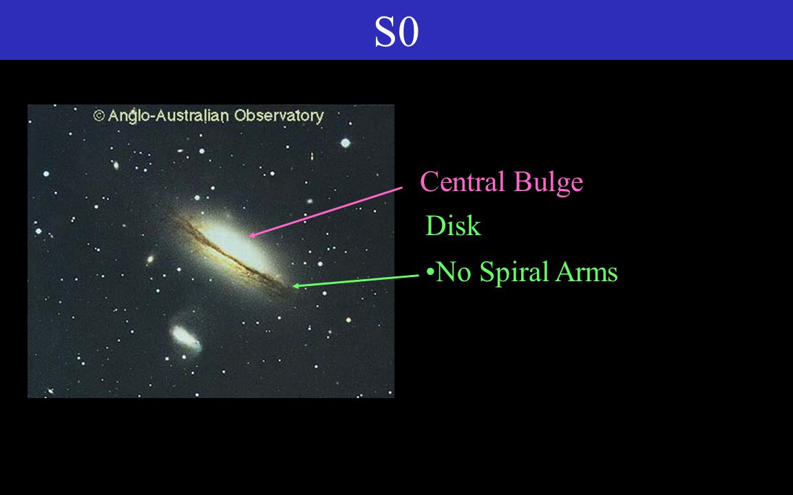 S0 Central Bulge Disk No Spiral Arms