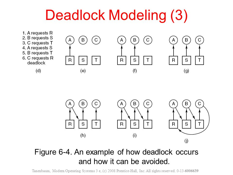 Deadlock Modeling (3) Figure 6-4. An example of how deadlock occurs and how it can be avoided.