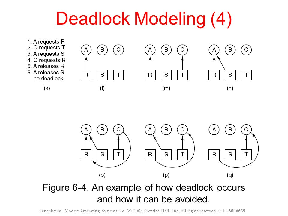 Deadlock Modeling (4) Figure 6-4. An example of how deadlock occurs and how it can be avoided.