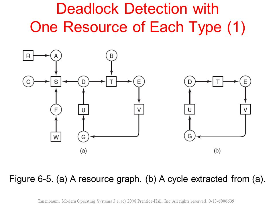 Deadlock Detection with One Resource of Each Type (1)