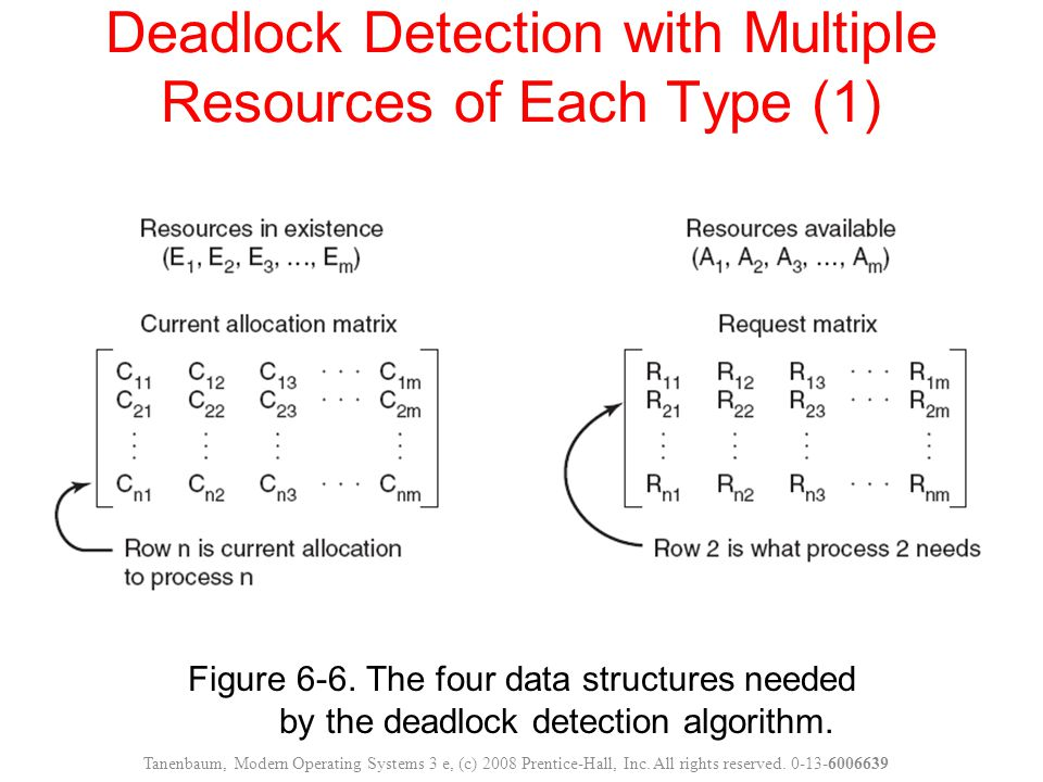 Deadlock Detection with Multiple Resources of Each Type (1)