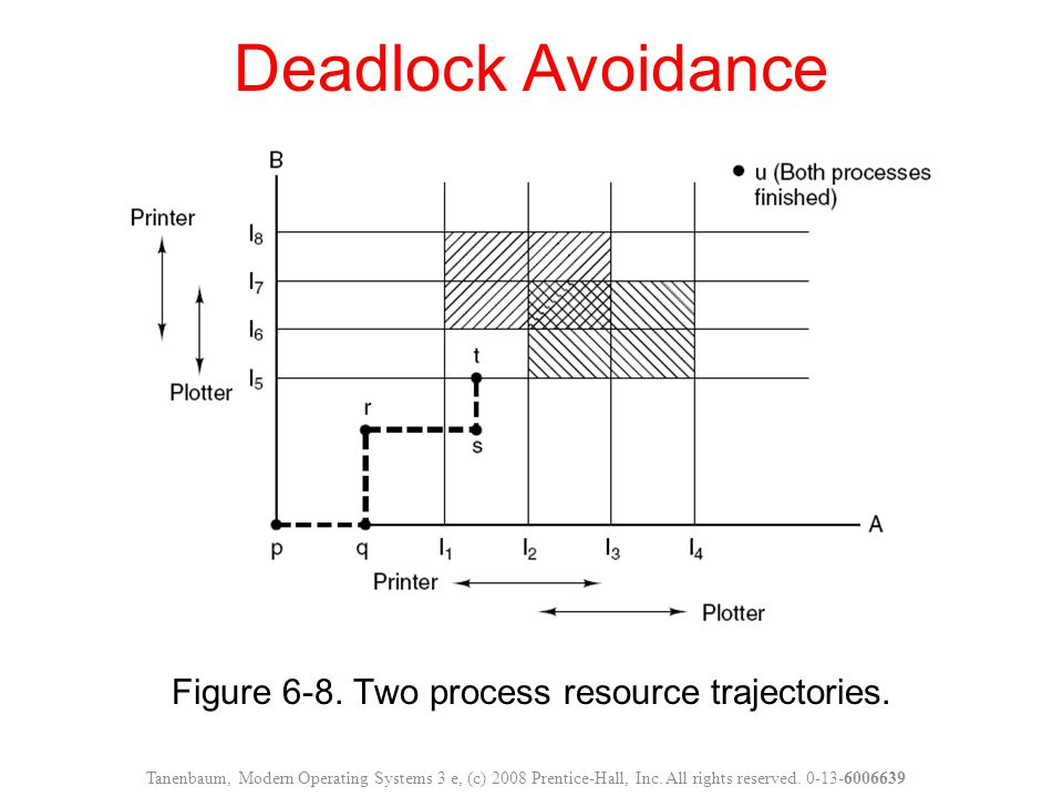 Figure 6-8. Two process resource trajectories.