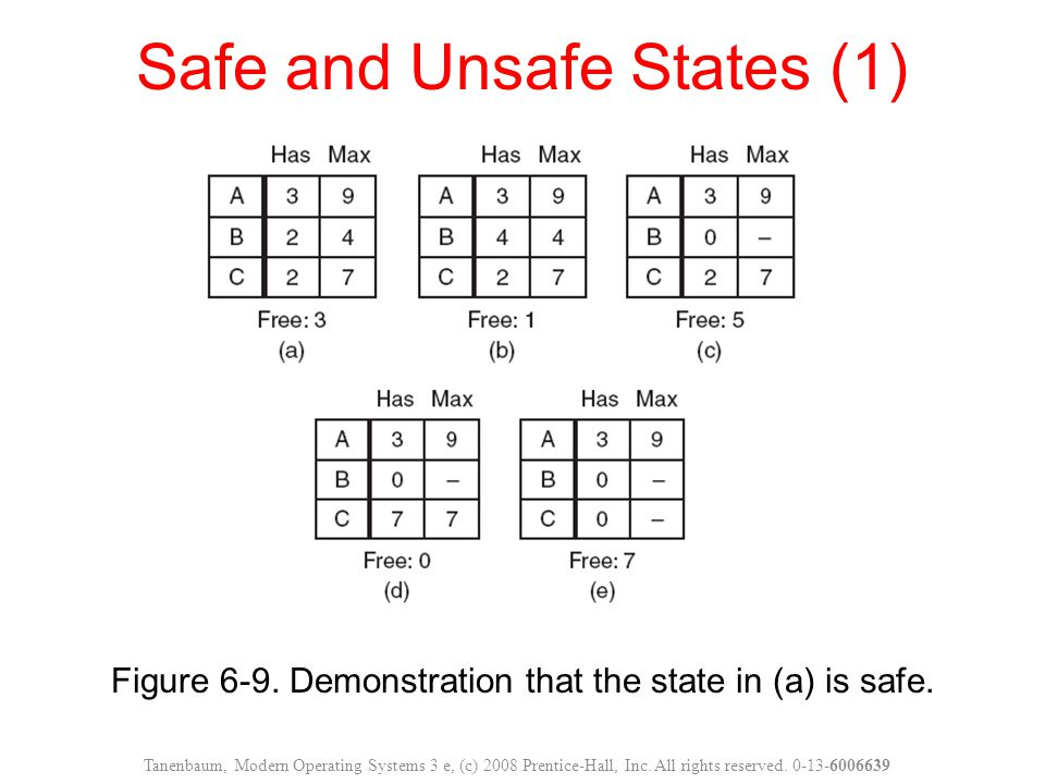 Safe and Unsafe States (1)