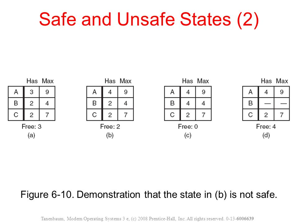 Safe and Unsafe States (2)