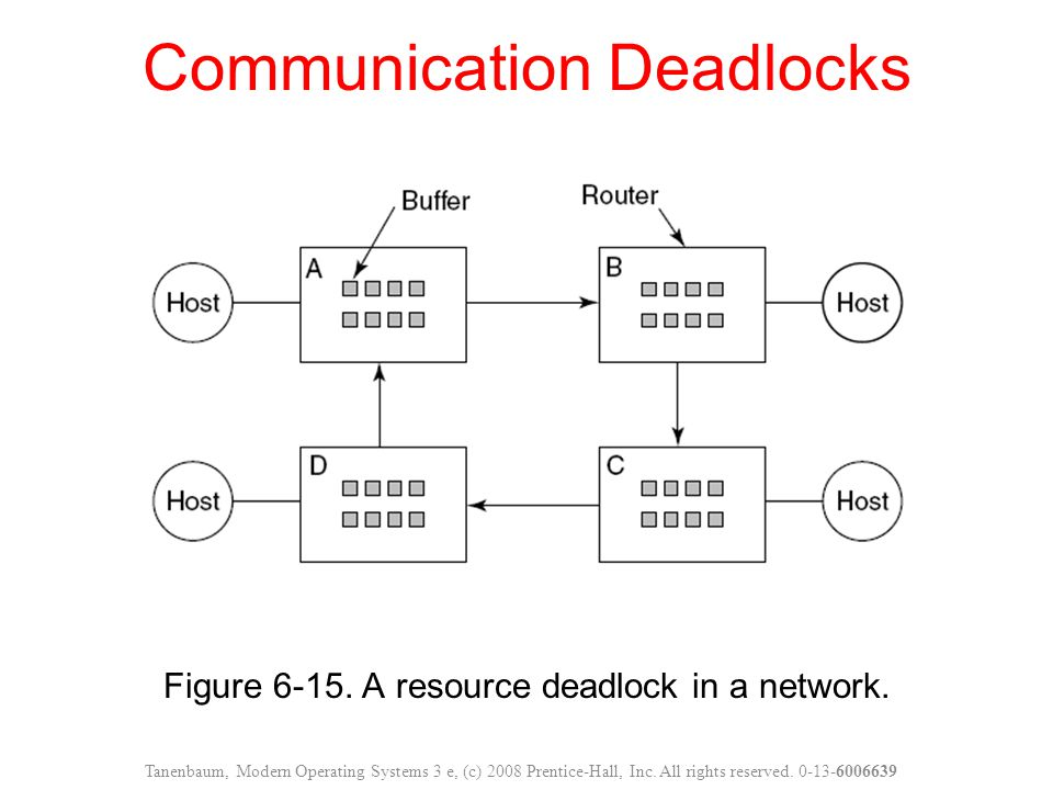 Communication Deadlocks