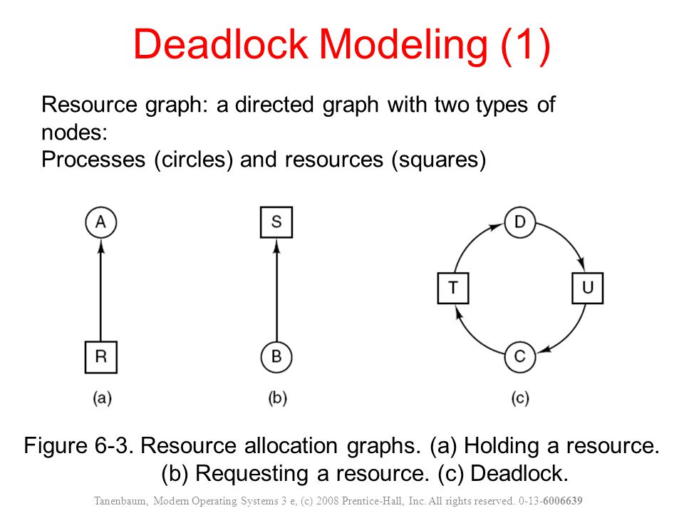 Deadlock Modeling (1) Resource graph: a directed graph with two types of nodes: Processes (circles) and resources (squares)