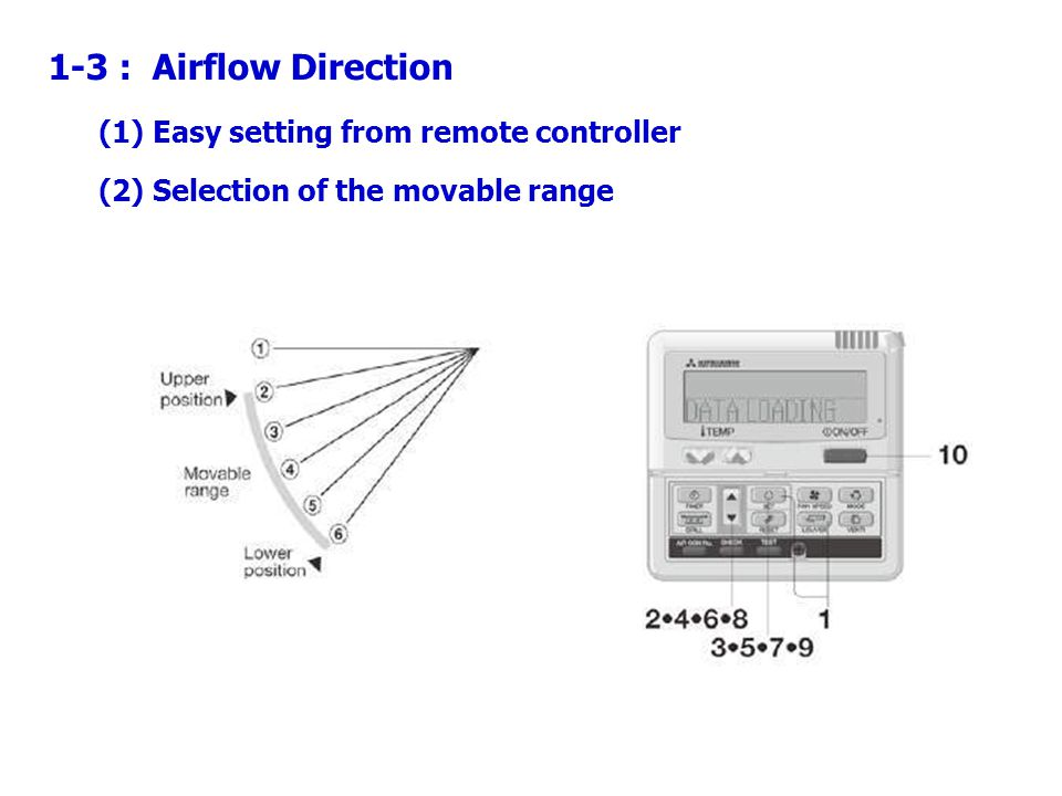 1-3 : Airflow Direction (1) Easy setting from remote controller