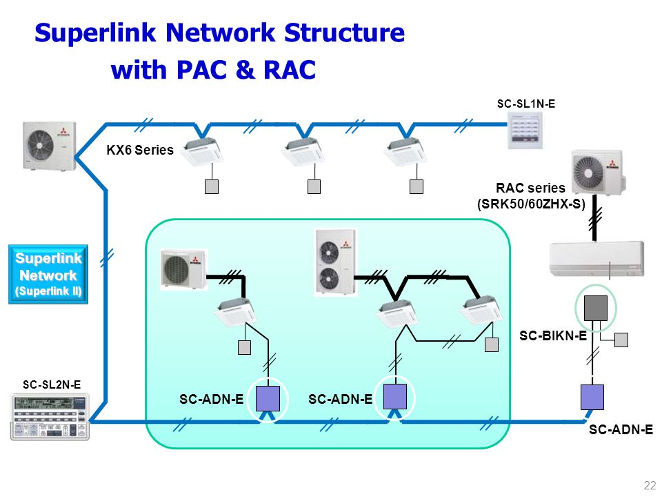 Superlink Network Structure with PAC & RAC