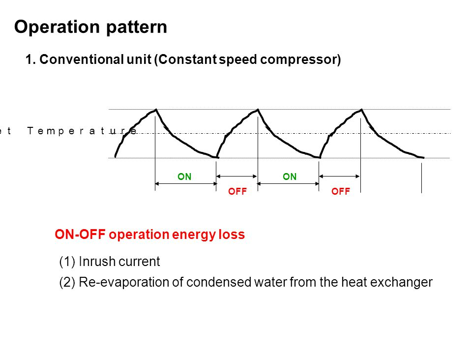 Operation pattern 1. Conventional unit (Constant speed compressor)