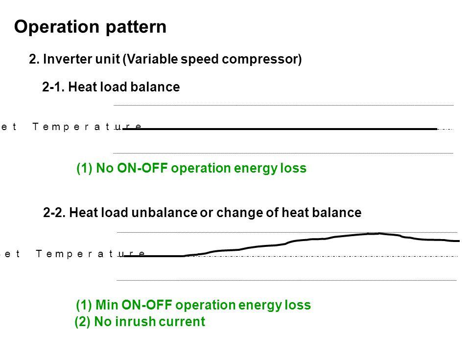 Operation pattern 2. Inverter unit (Variable speed compressor)