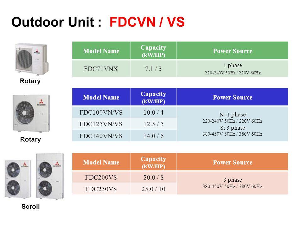 Outdoor Unit : FDCVN / VS