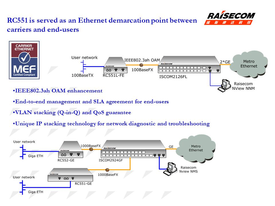 RC551 is served as an Ethernet demarcation point between carriers and end-users
