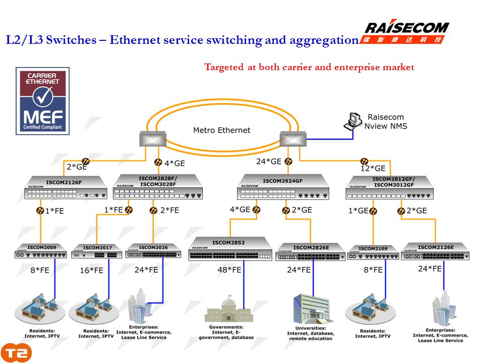 L2/L3 Switches – Ethernet service switching and aggregation