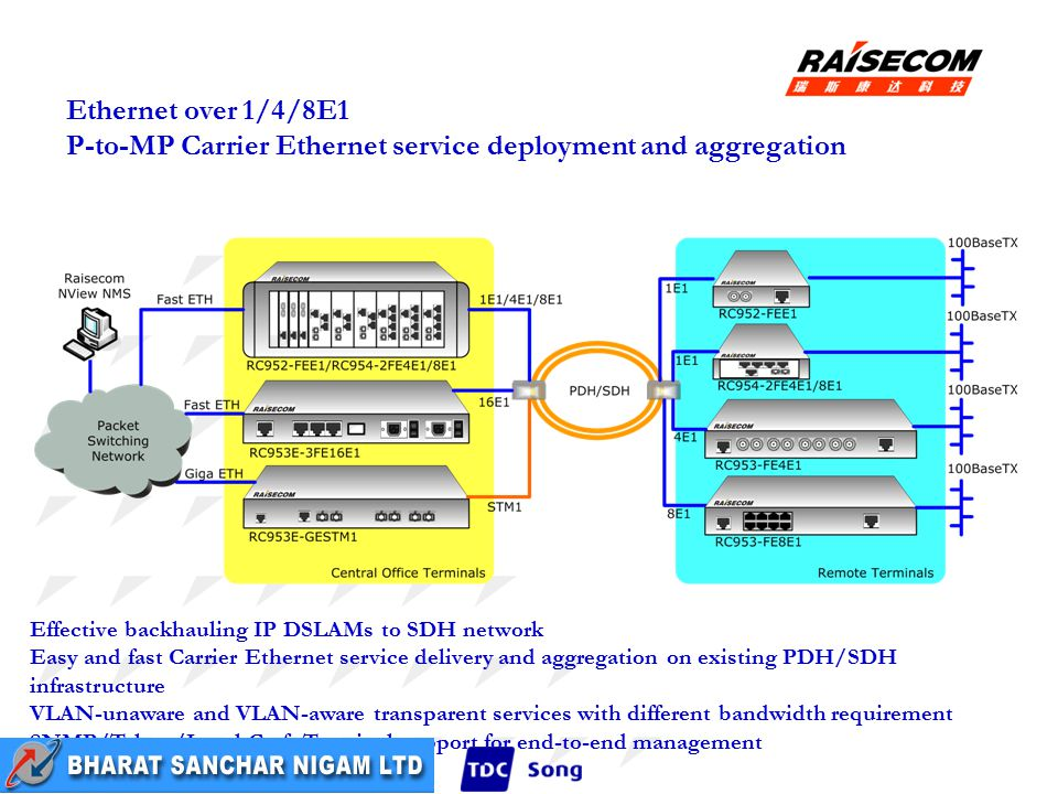 Ethernet over 1/4/8E1 P-to-MP Carrier Ethernet service deployment and aggregation