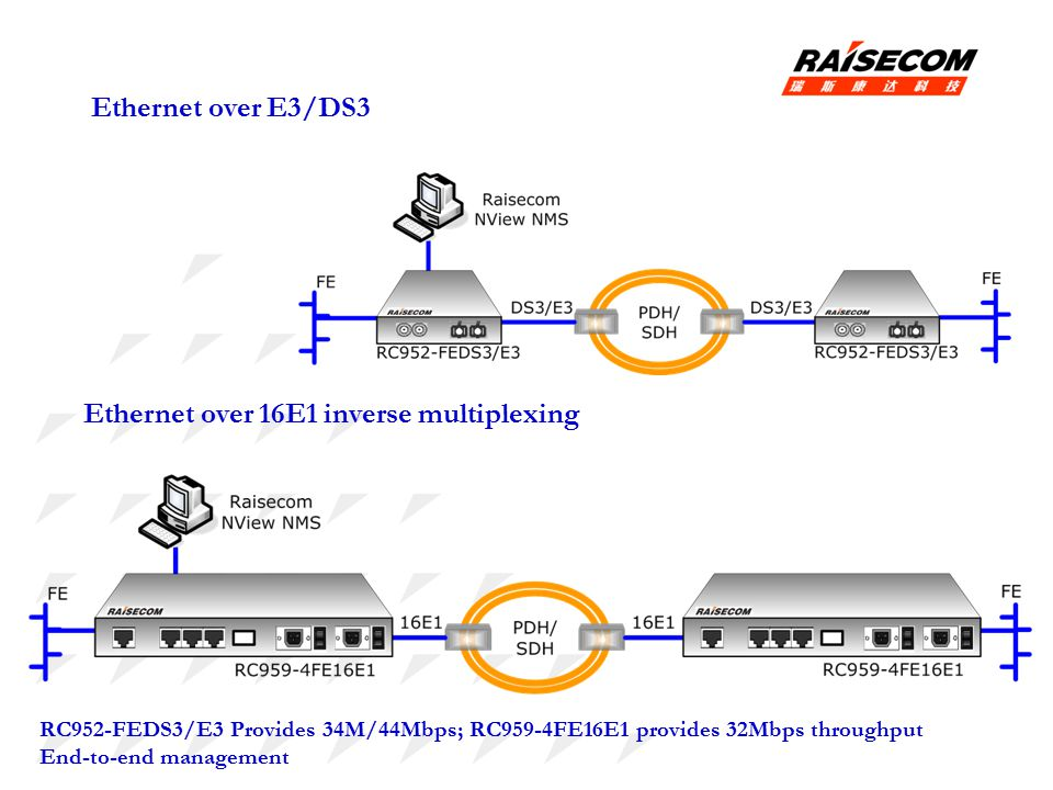 Ethernet over 16E1 inverse multiplexing