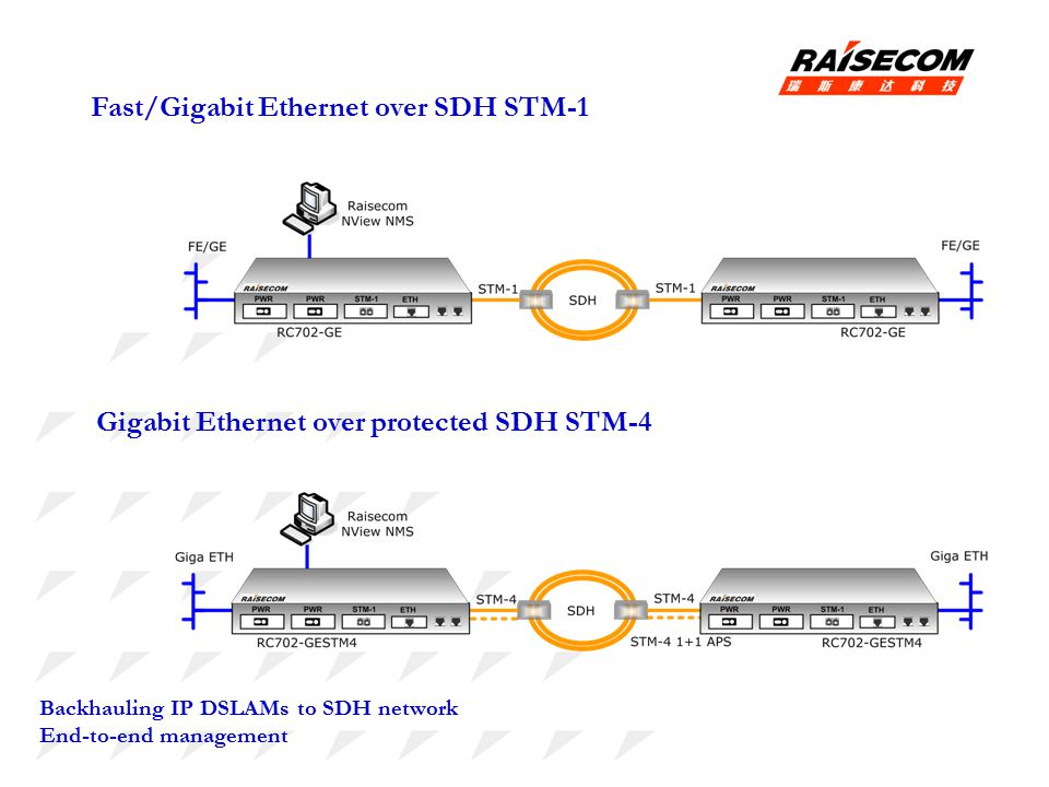 ethernet over sdh Ethernet over sdh ethernet and sdh technologies are focused on computer and information networks but the main problem in their interaction is pairing constant fixed speed sdh channels with pulsating ethernet.