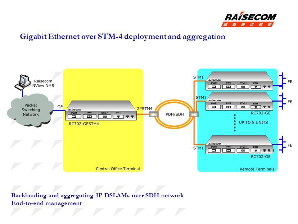 Gigabit Ethernet over STM-4 deployment and aggregation