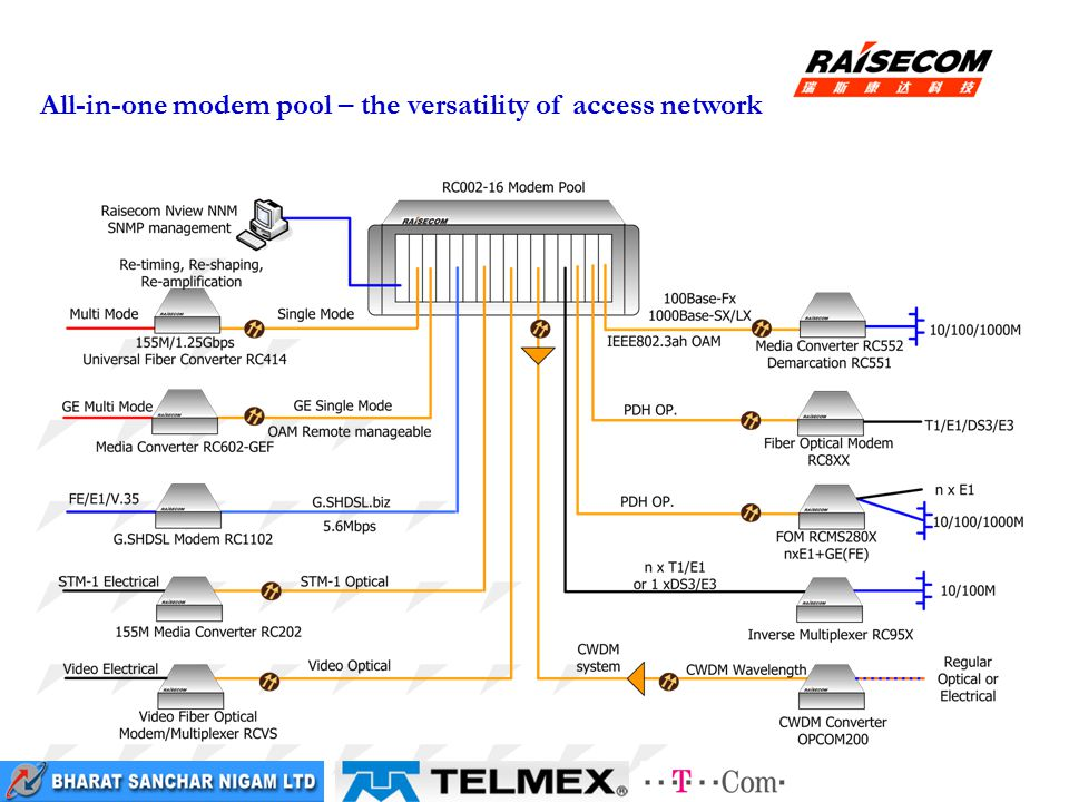 All-in-one modem pool – the versatility of access network