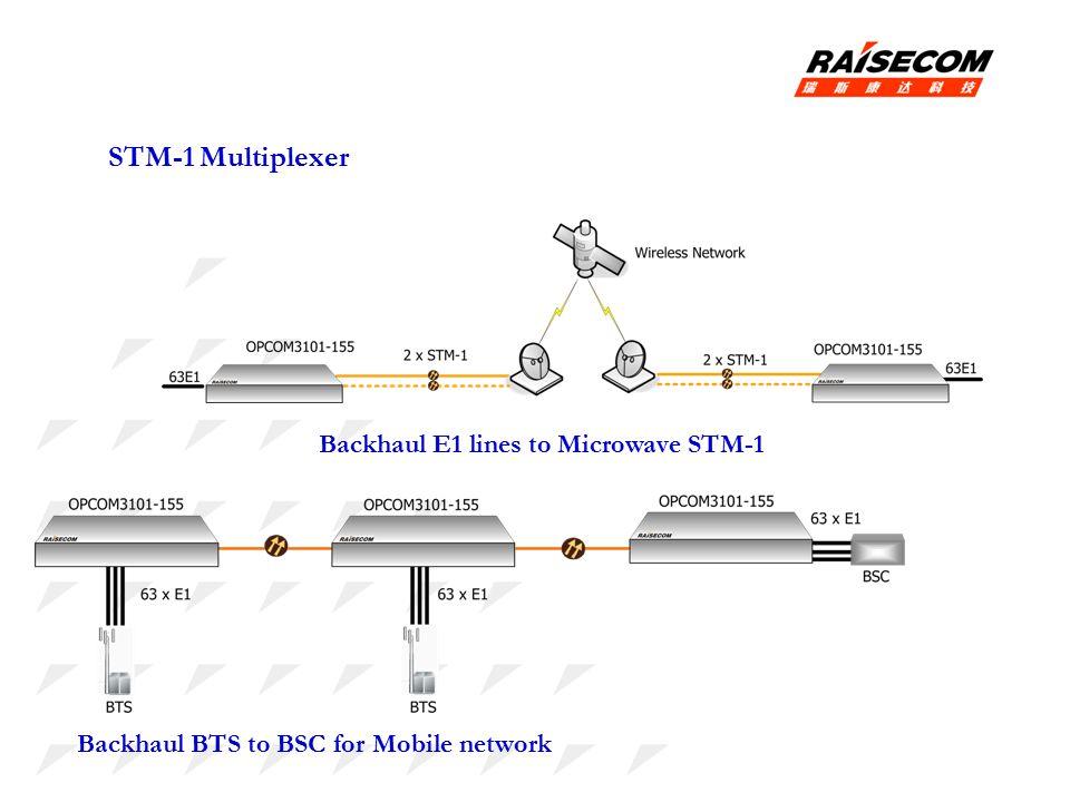 STM-1 Multiplexer Backhaul E1 lines to Microwave STM-1