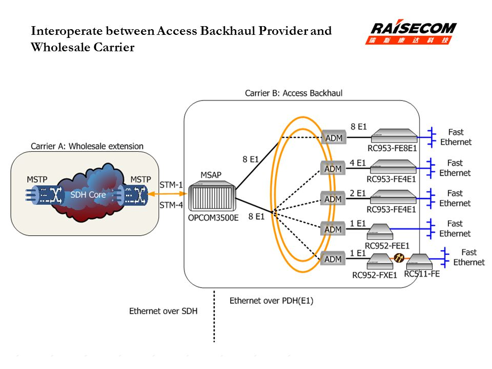 Interoperate between Access Backhaul Provider and Wholesale Carrier