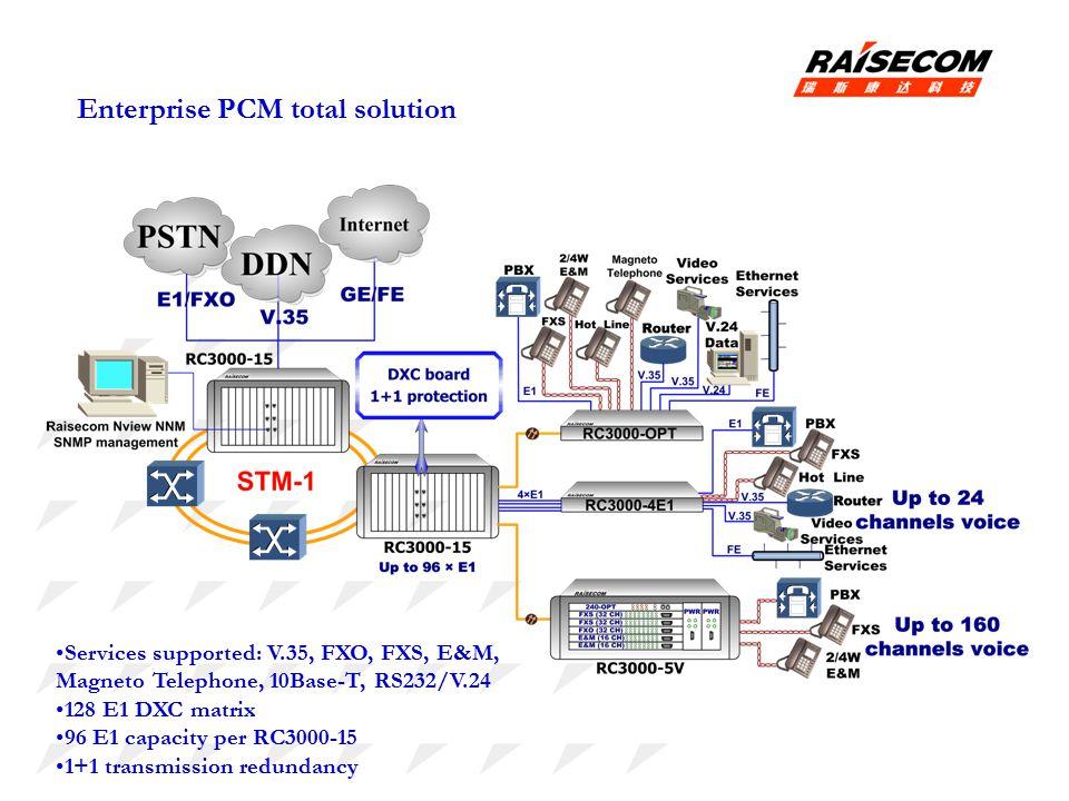 Enterprise PCM total solution