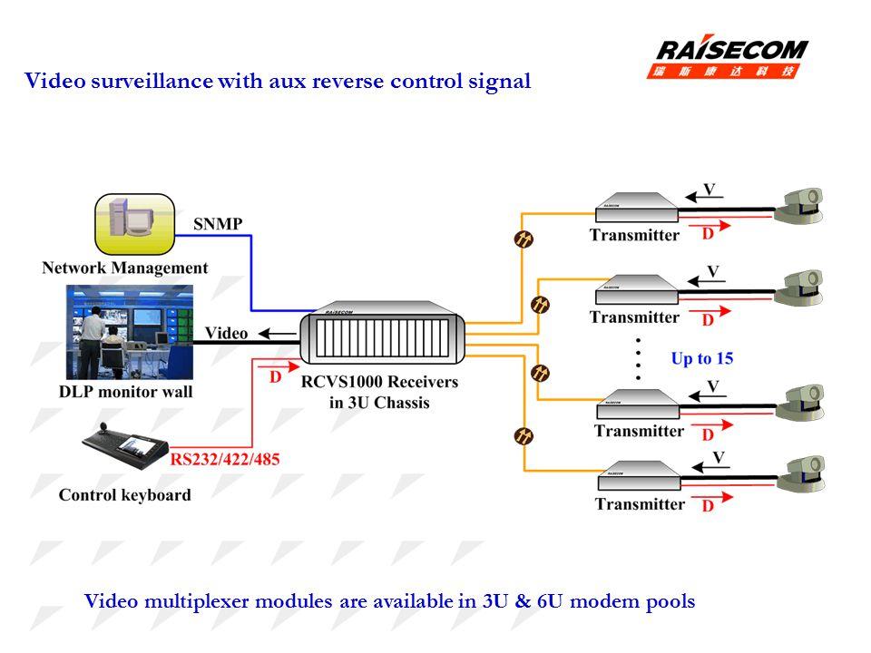 Video surveillance with aux reverse control signal