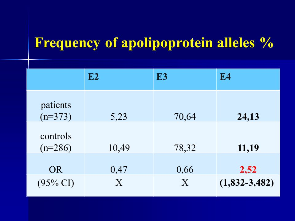 Frequency of apolipoprotein alleles %