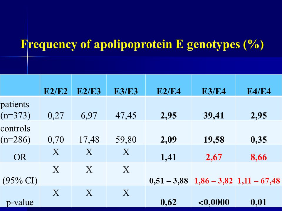 Frequency of apolipoprotein E genotypes (%)