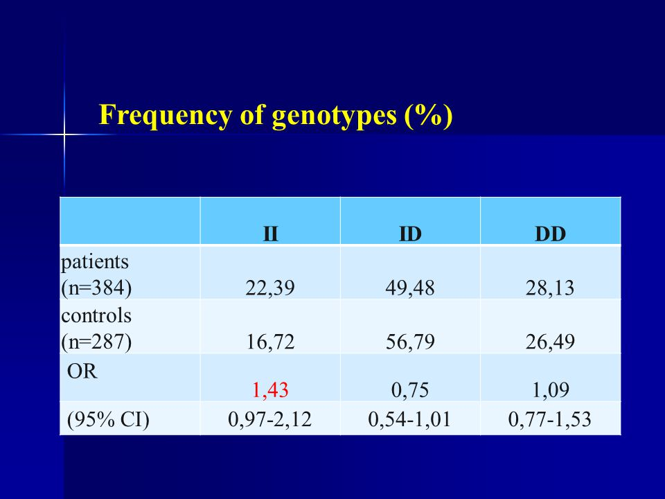Frequency of genotypes (%)