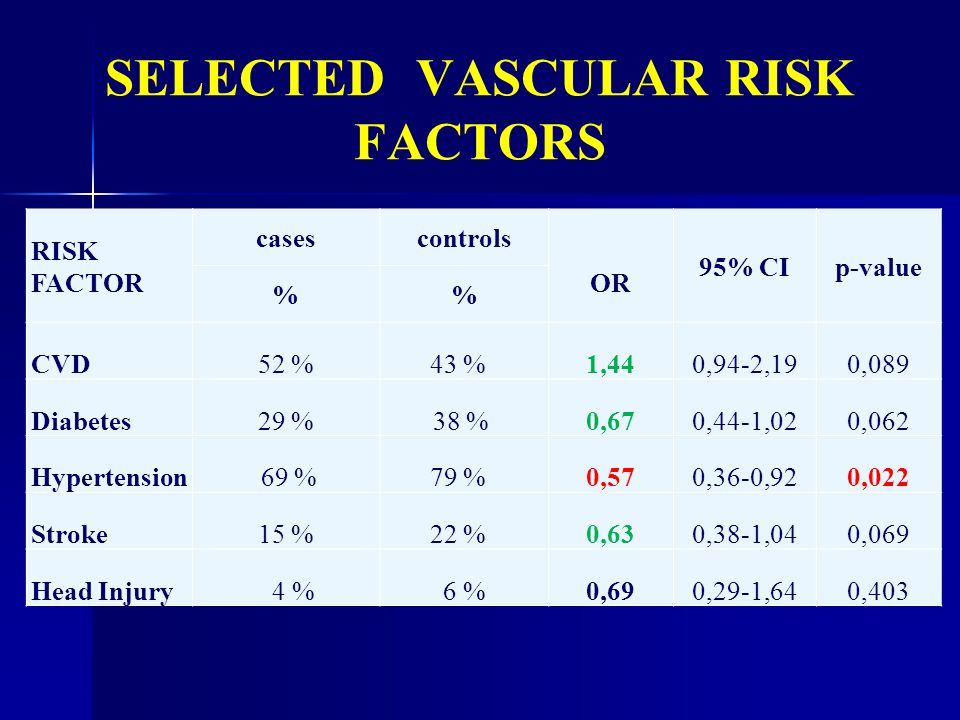 SELECTED VASCULAR RISK FACTORS