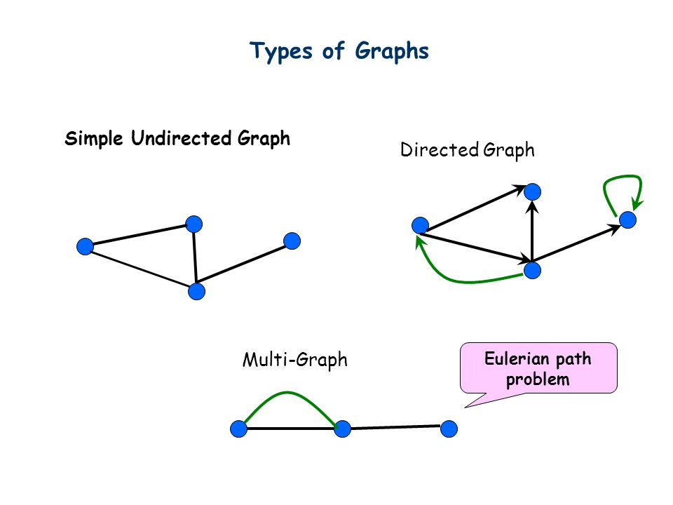 Simple Undirected Graph