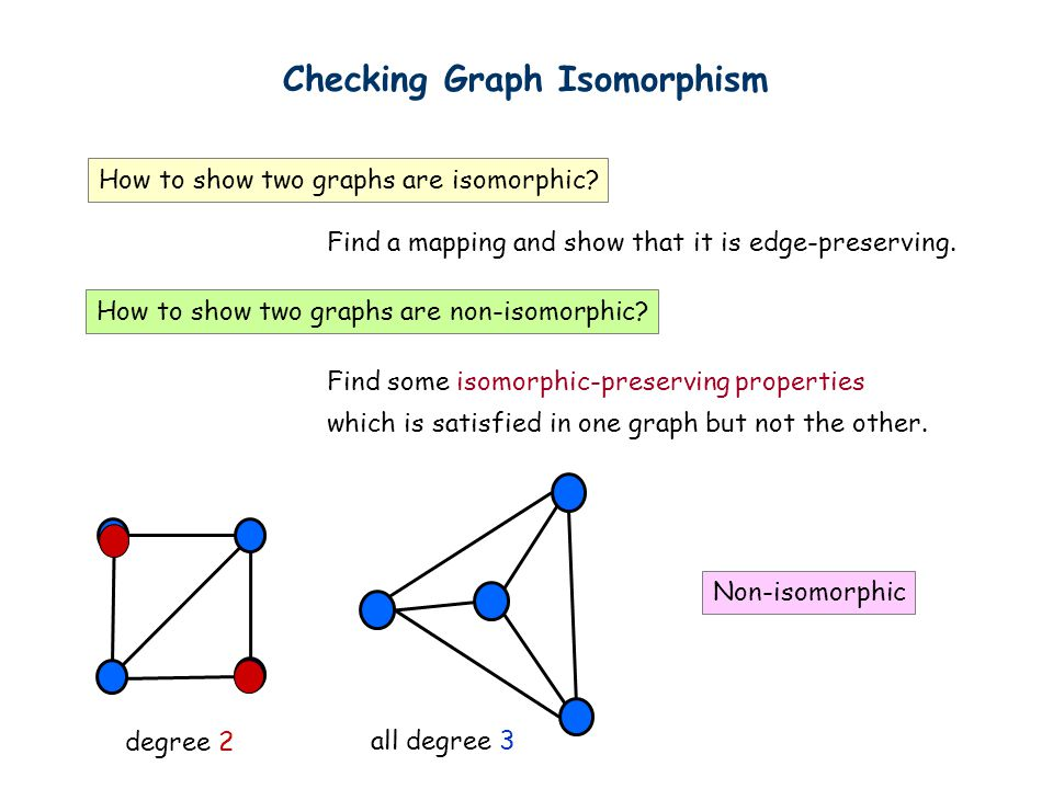 Checking Graph Isomorphism