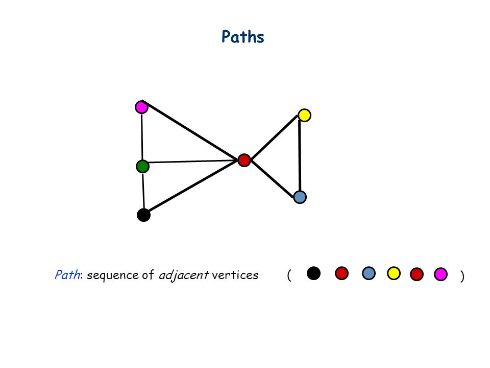 Paths Path: sequence of adjacent vertices ( )