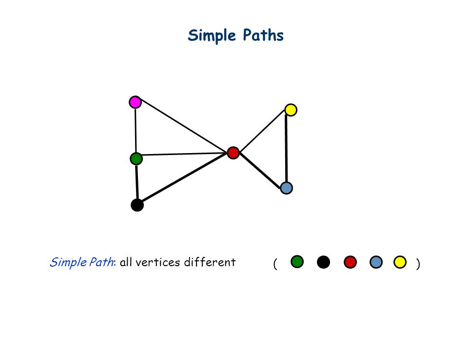 Simple Paths Simple Path: all vertices different ( )