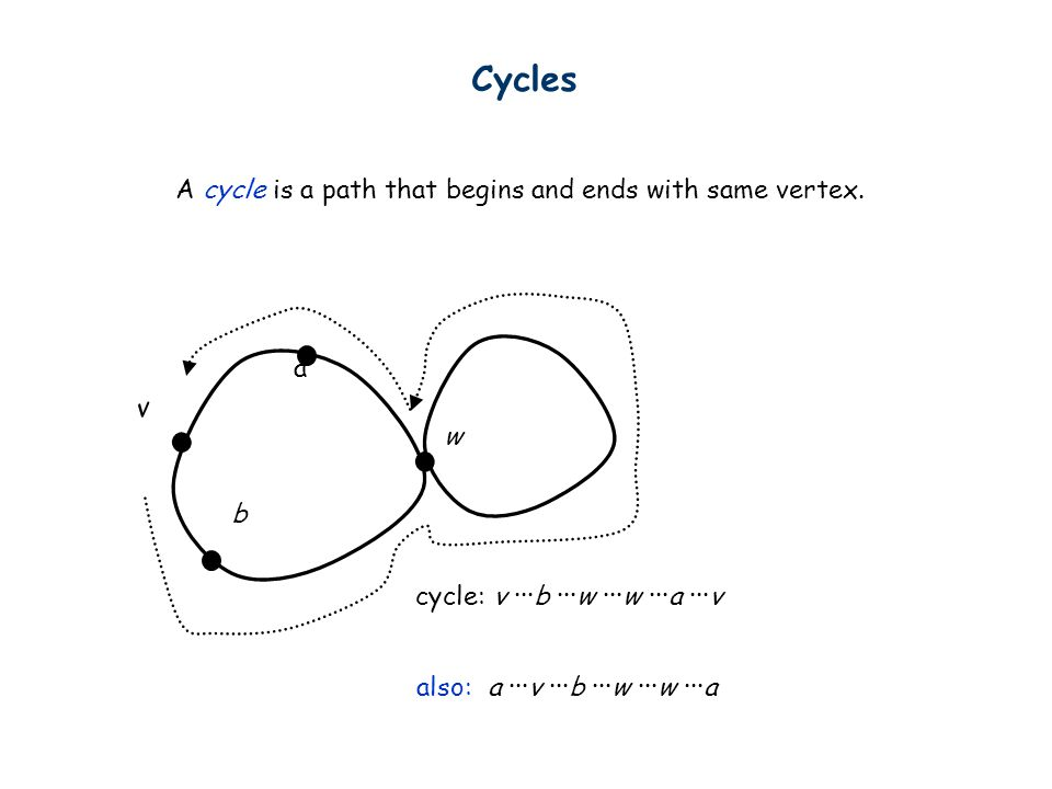 Cycles A cycle is a path that begins and ends with same vertex. a v w