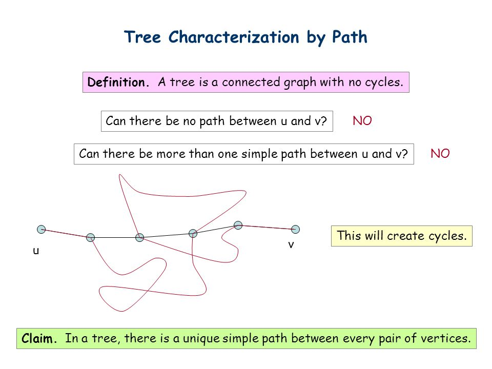 Tree Characterization by Path