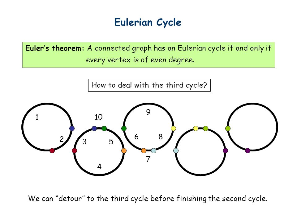 Eulerian Cycle Euler's theorem: A connected graph has an Eulerian cycle if and only if. every vertex is of even degree.