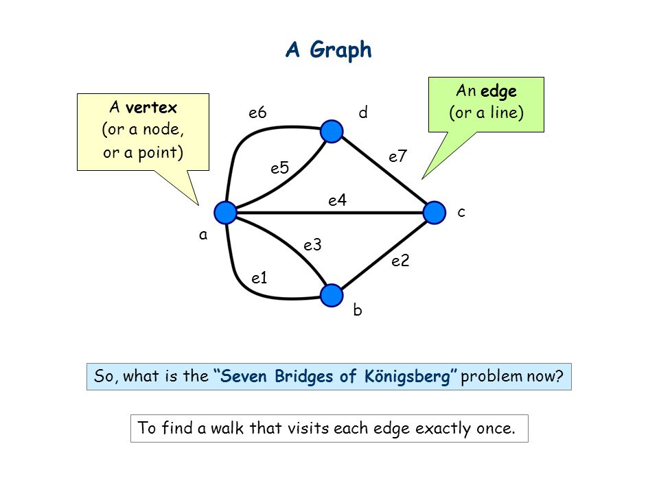 A Graph An edge (or a line) A vertex (or a node, or a point) e6 d e7