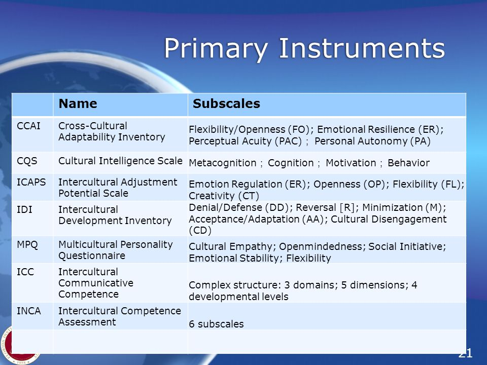 Primary Instruments Name Subscales CCAI