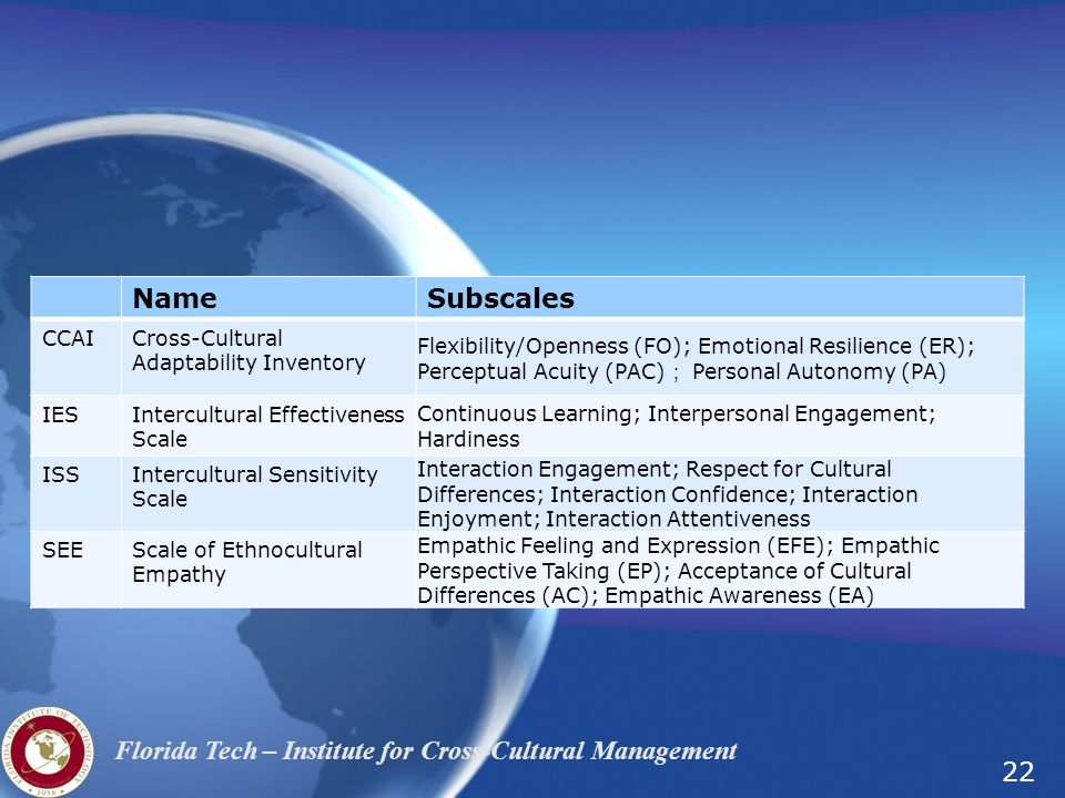 Name Subscales CCAI Cross-Cultural Adaptability Inventory
