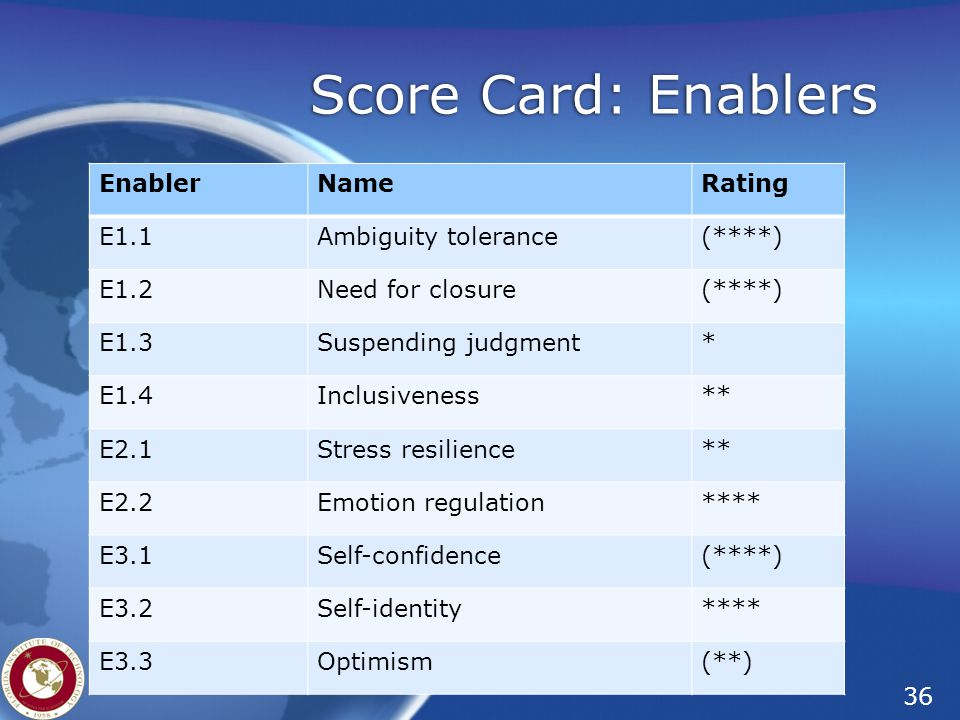 Score Card: Enablers Enabler Name Rating E1.1 Ambiguity tolerance