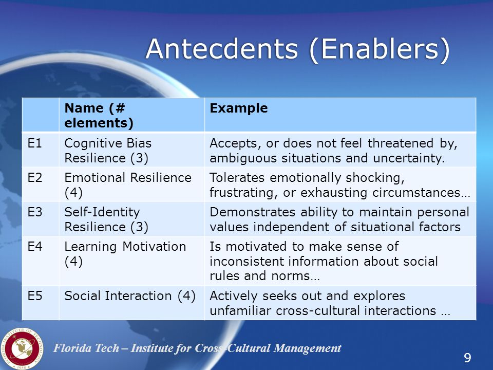 Antecdents (Enablers)