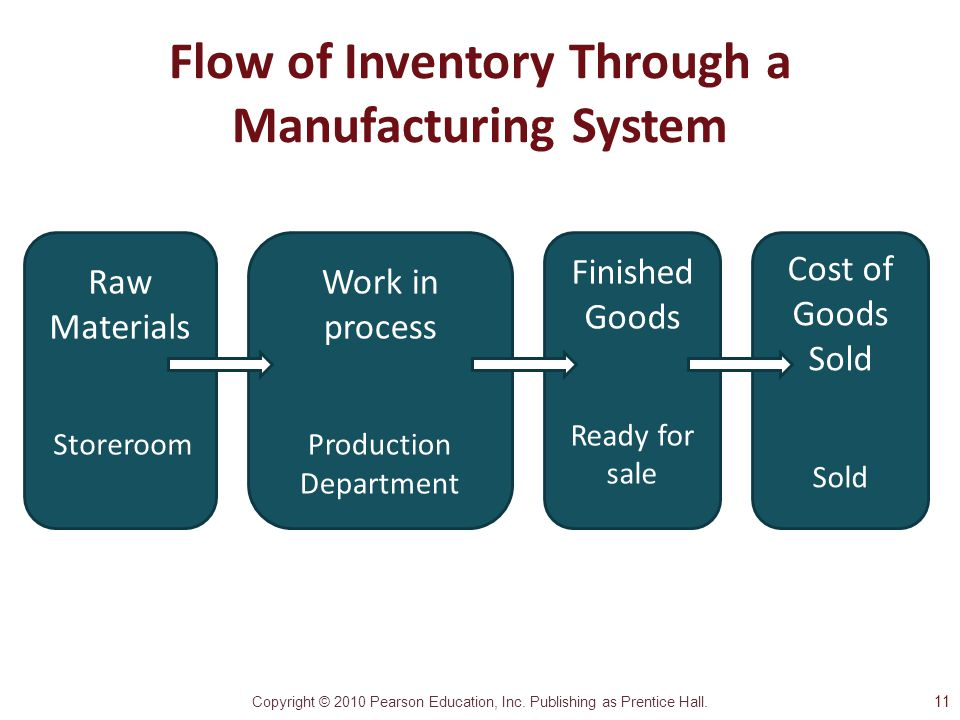 Flow of Inventory Through a Manufacturing System