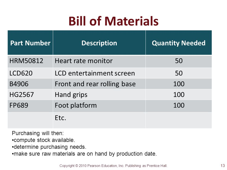 Bill of Materials Part Number Description Quantity Needed HRM50812