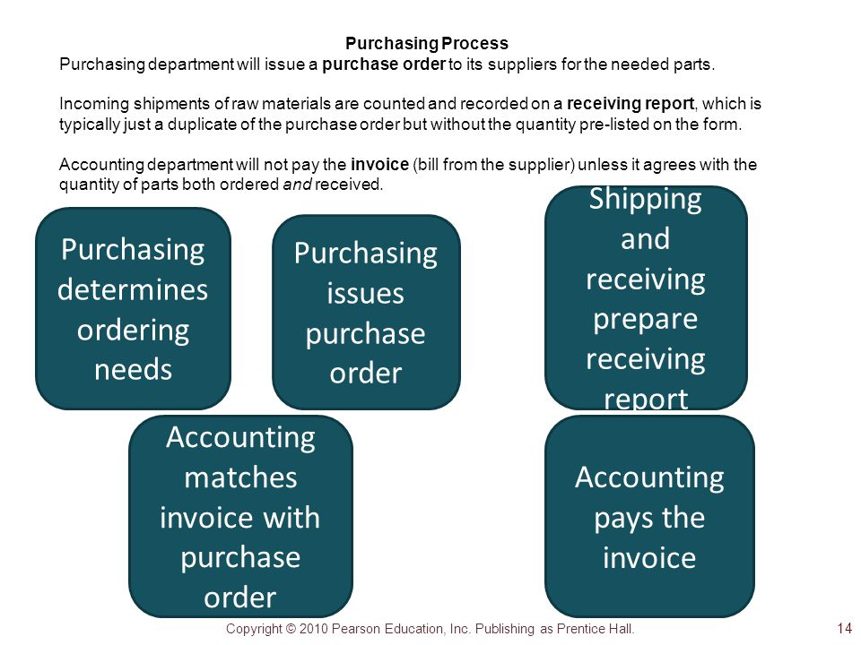 Shipping and receiving prepare receiving report